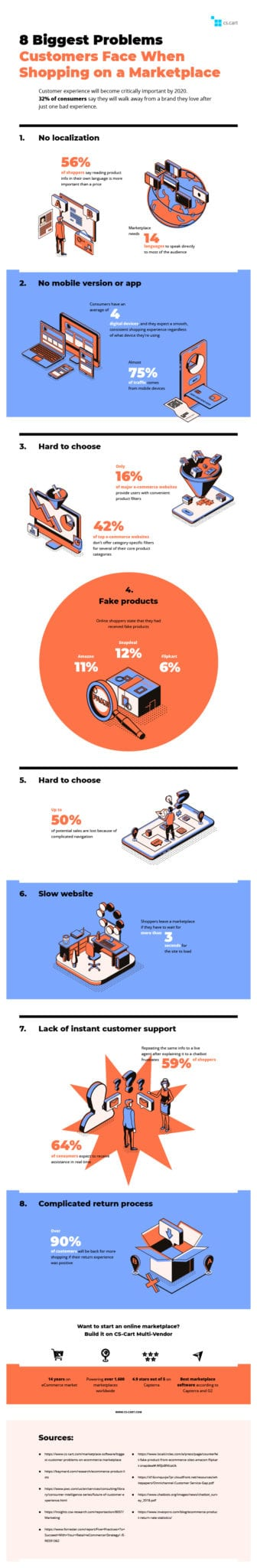 8 Biggest Problems Customers Face on Online Marketplaces