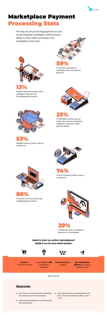 Infographic: Marketplace Payment Statistics: photo 2 - CS-Cart Blog