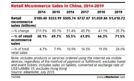 mobile commerce sales