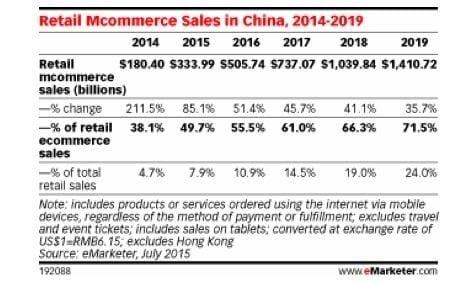 mobile commerce sales
