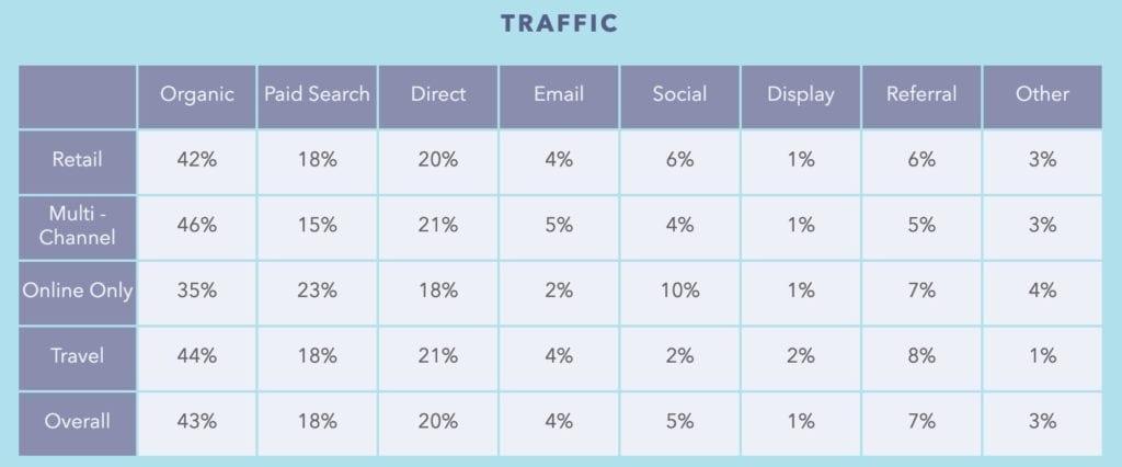traffic research