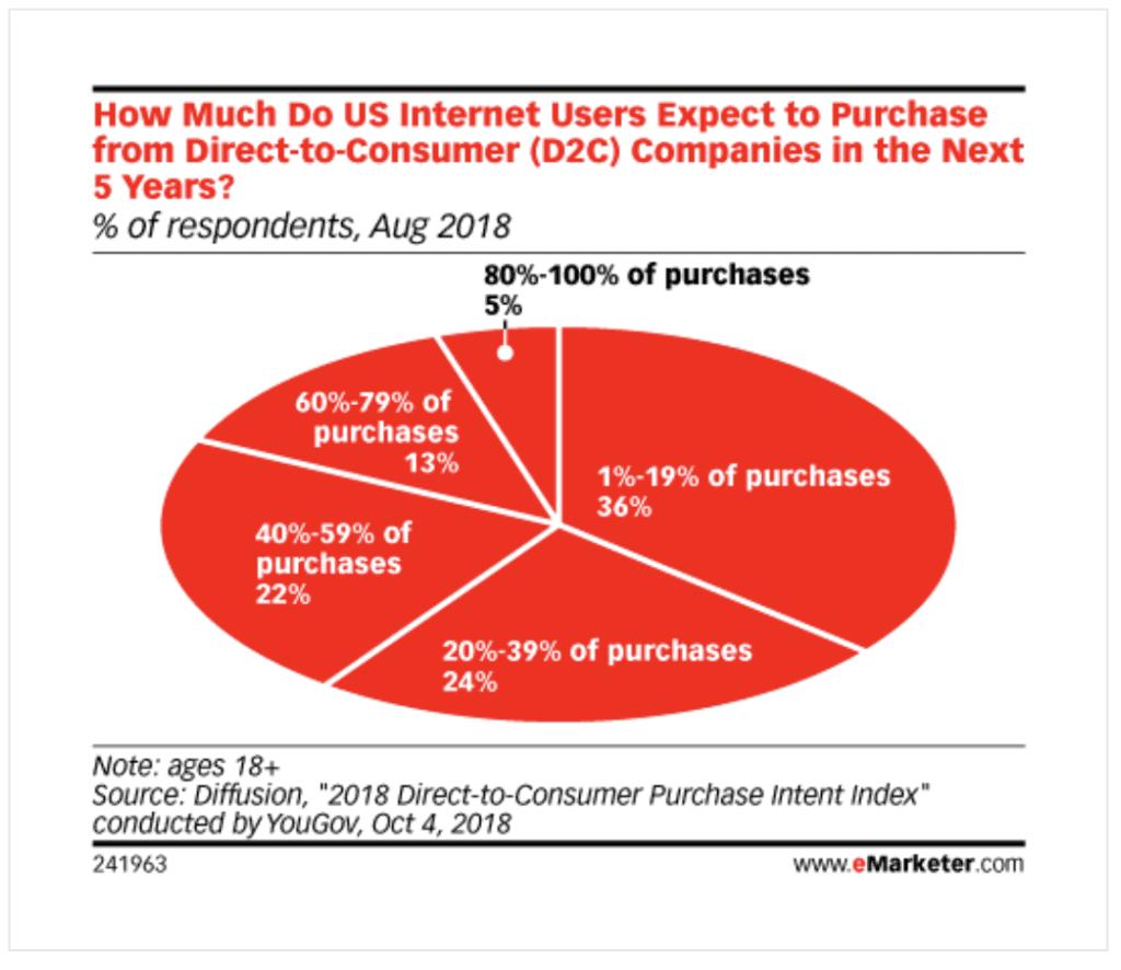 D2C companies sales diagram