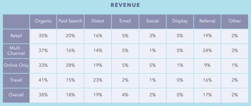 revenue diagram