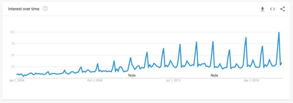 ecommerce marketing personalization graph