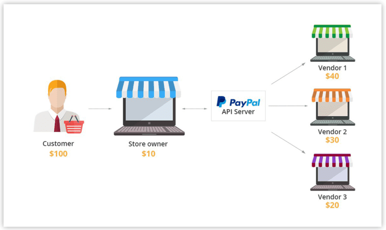 PayPal Adaptive Payments in Multi-Vendor