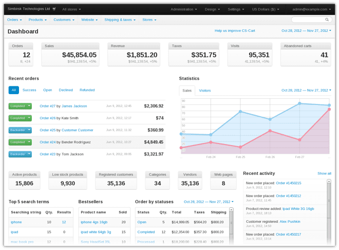 The New Admin Panel Dashboard