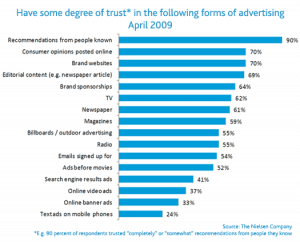 Degree of trust in various forms of advertisement